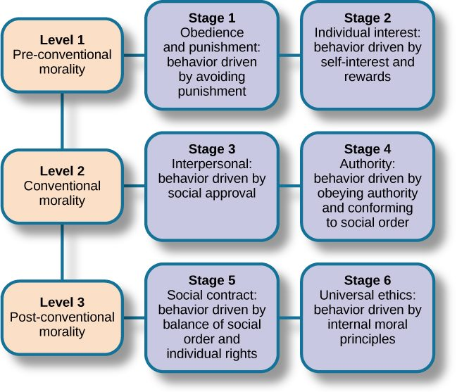 Comey, Trump, And Kohlberg's Stages Of Moral Development